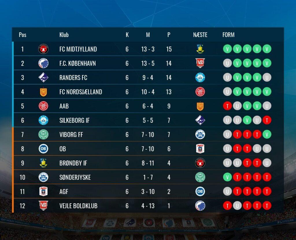 A 3F Superliga állása a 6.forduló után. Fotó: Superliga.dk